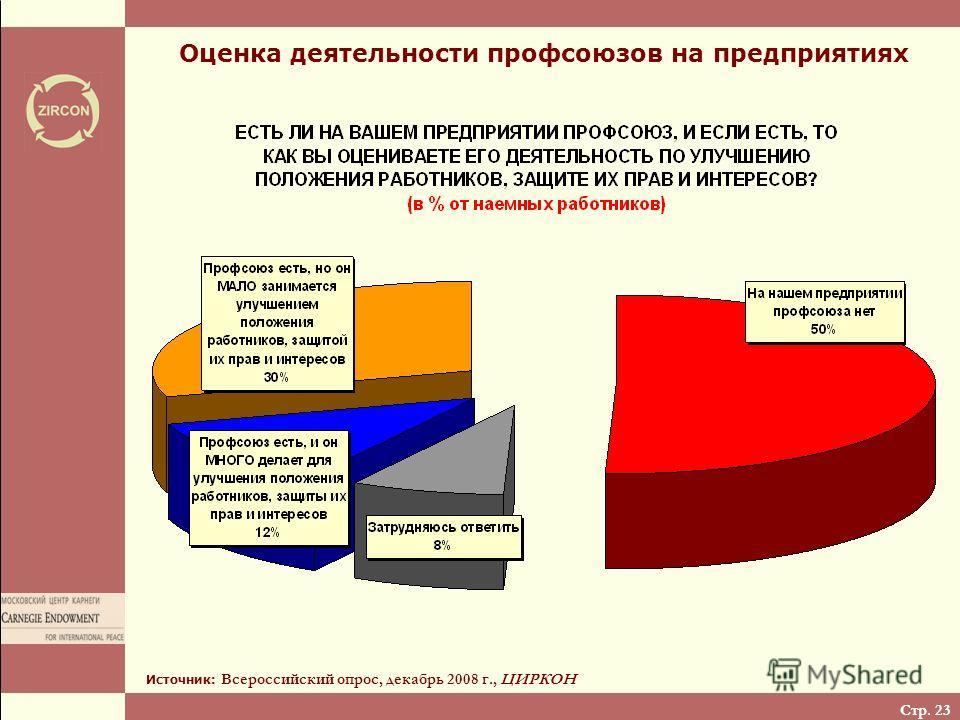 Стр. 23 Оценка деятельности профсоюзов на предприятиях Источник: Всероссийский опрос, декабрь 2008 г., ЦИРКОН