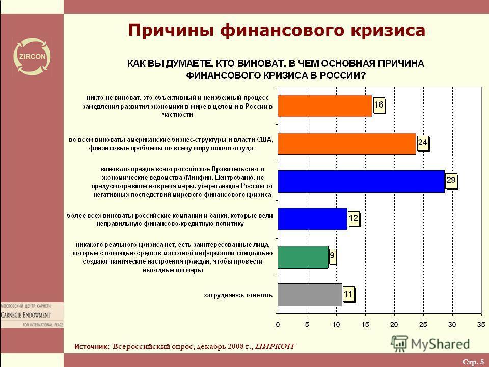 Стр. 5 Причины финансового кризиса Источник: Всероссийский опрос, декабрь 2008 г., ЦИРКОН