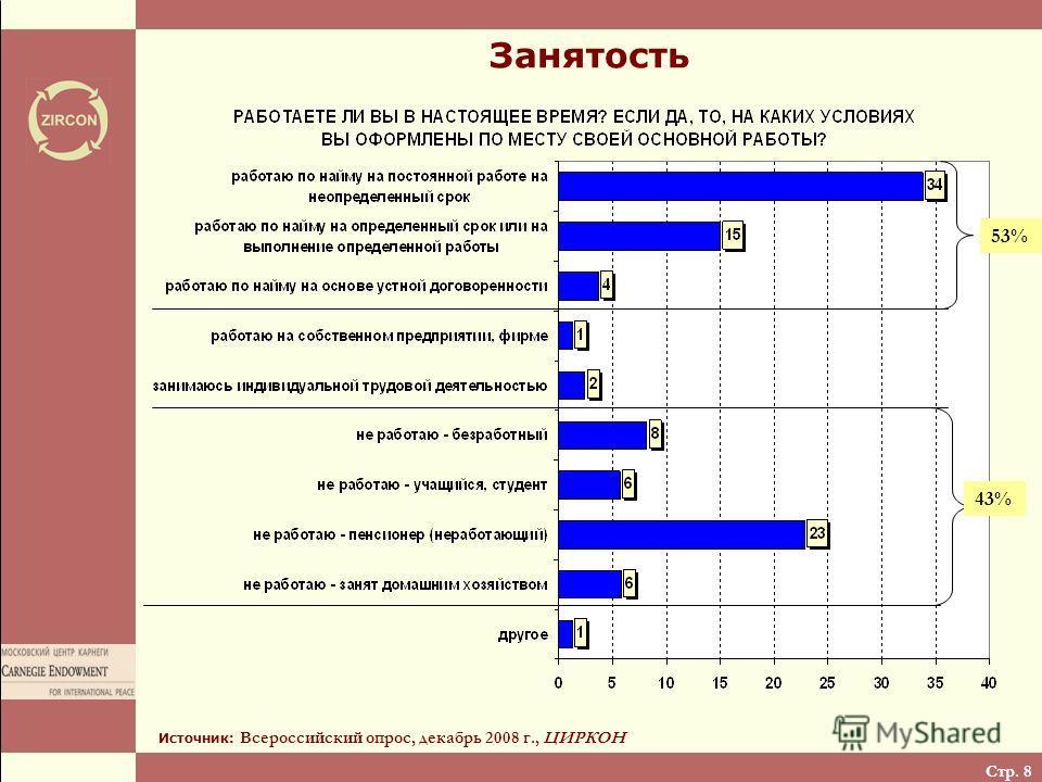 Стр. 8 Занятость Источник: Всероссийский опрос, декабрь 2008 г., ЦИРКОН 53%53% 43%