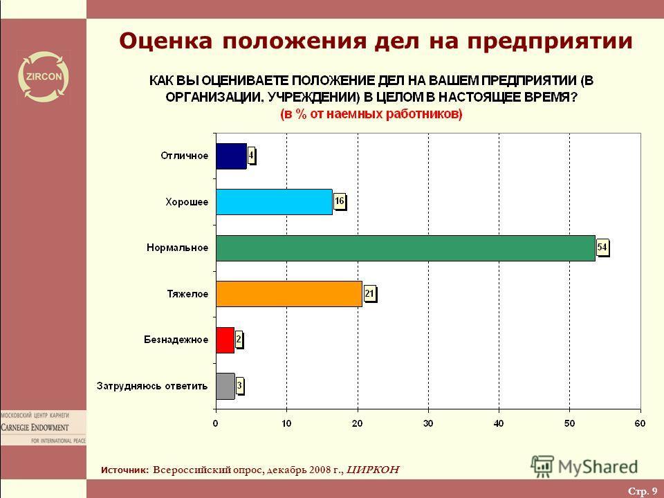Стр. 9 Оценка положения дел на предприятии Источник: Всероссийский опрос, декабрь 2008 г., ЦИРКОН
