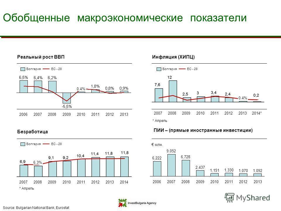 Обобщенные макроэкономические показатели Реальный рост ВВПИнфляция (ХИПЦ) Безработица Source: Bulgarian National Bank, Eurostat 2013201220112010 0.4% 2009200820072006 2014*2013 0.4% 201220112010200920082007 2014201320122011201020092008 6.3% 2007 ЕС -