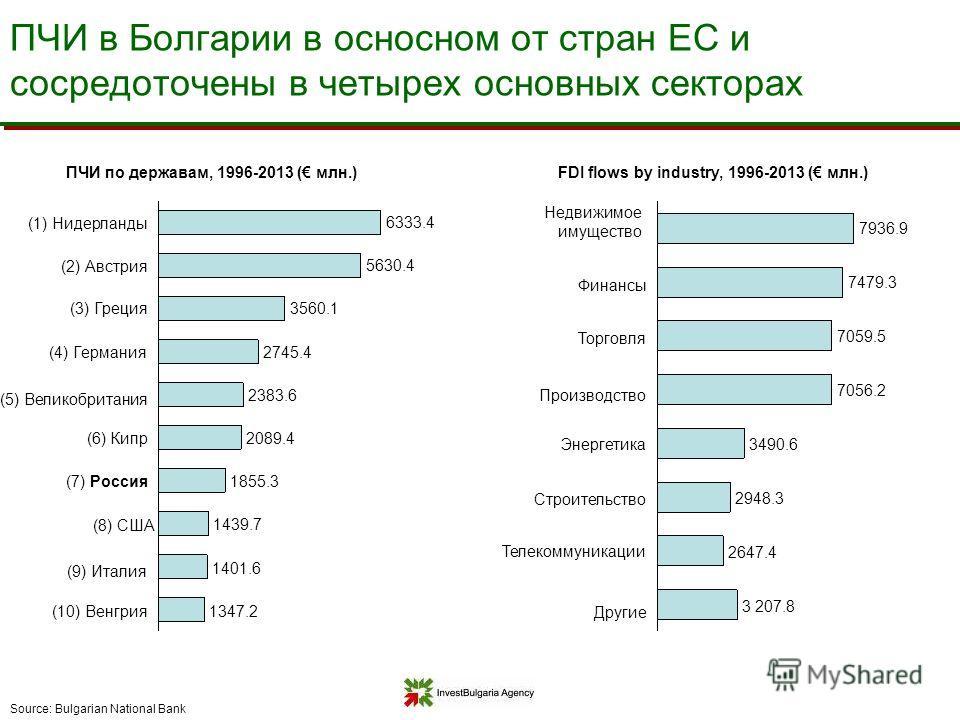 ПЧИ в Болгарии в основном от стран ЕС и сосредоточены в четырех основных секторах Source: Bulgarian National Bank ПЧИ по державам, 1996-2013 ( млн.)FDI flows by industry, 1996-2013 ( млн.) 3 207.8 2647.4 2948.3 3490.6 7056.2 7059.5 7479.3 7936.9 1347