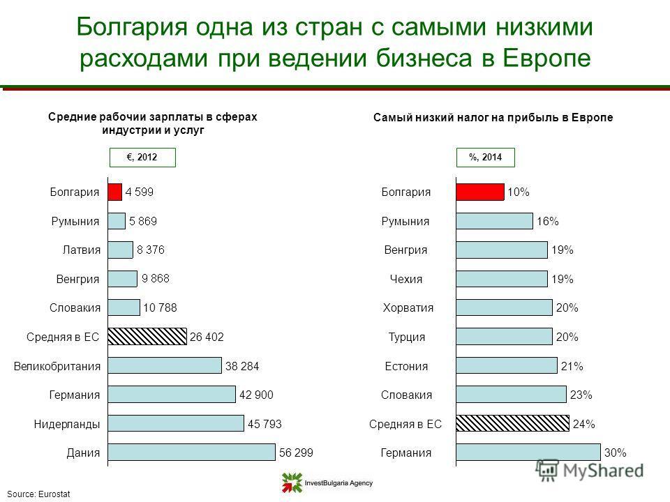 Средние рабочий зарплаты в сферах индустрии и услуг Source: Eurostat, 2012 Самый низкий налог на прибыль в Европе Германия 30% Словакия 23% Естония 21% Турция 20% Хорватия 20% Чехия 19% Венгрия 19% Румыния 16% Болгария 10% Средняя в ЕС24% %, 2014 Нид