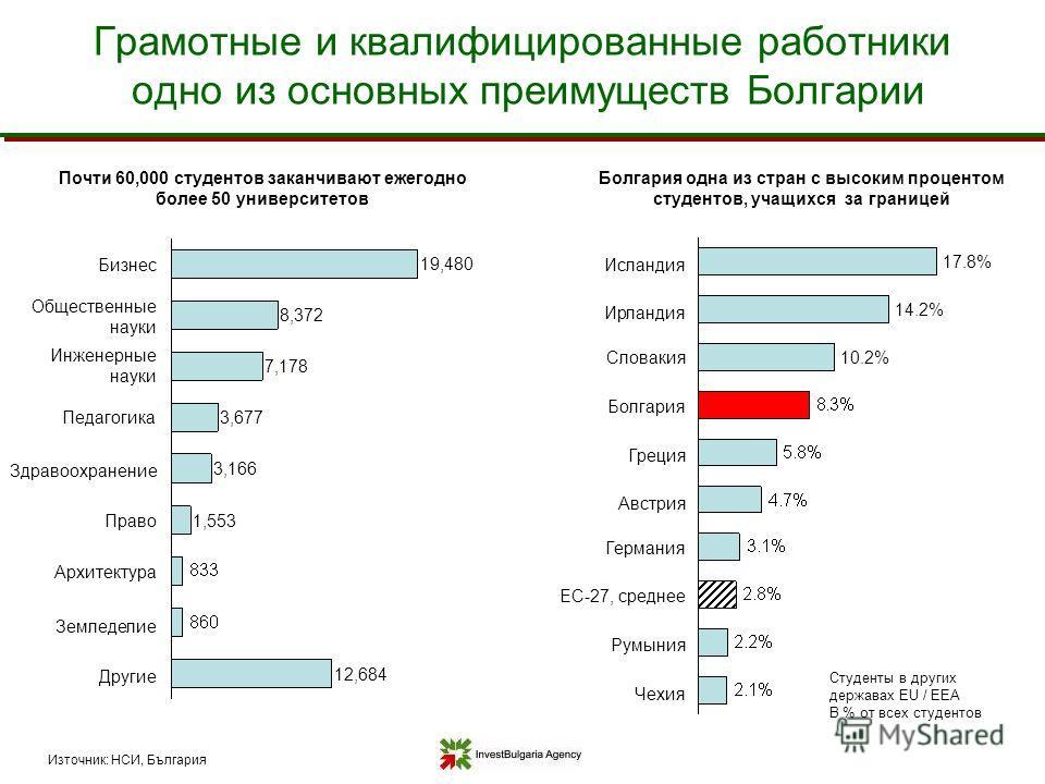 Грамотные и квалифицированные работники одно из основных преимуществ Болгарии Почти 60,000 студентов заканчивают ежегодно более 50 университетов Източник: НСИ, България 12,684 Другие 19,480 Бизнес 8,372 Общественные науки 7,178 Инженерные науки 3,677