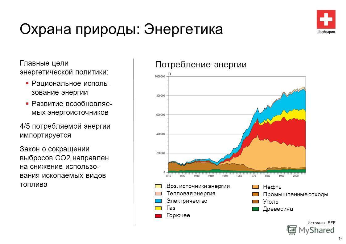 Охрана природы: Энергетика Потребление энергии Главные цели энергетической политики: Рациональное использование энергии Развитие возобновляемых энергоисточников 4/5 потребляемой энергии импортируется Закон о сокращении выбросов CO2 направлен на сниже