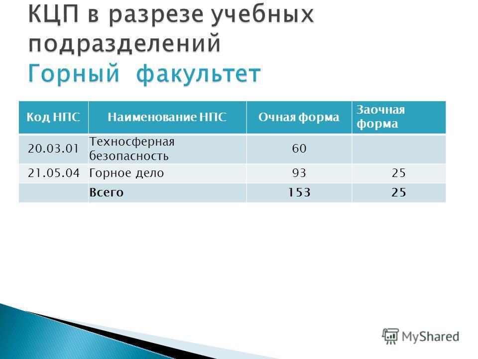 Код НПСНаименование НПСОчная форма Заочная форма 20.03.01 Техносферная безопасность 60 21.05.04Горное дело 9325 Всего 15325