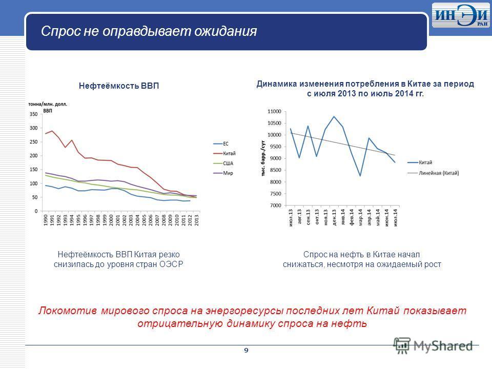 LOGO Спрос не оправдывает ожидания 9 Локомотив мирового спроса на энергоресурсы последних лет Китай показывает отрицательную динамику спроса на нефть Нефтеёмкость ВВП Нефтеёмкость ВВП Китая резко снизилась до уровня стран ОЭСР Динамика изменения потр