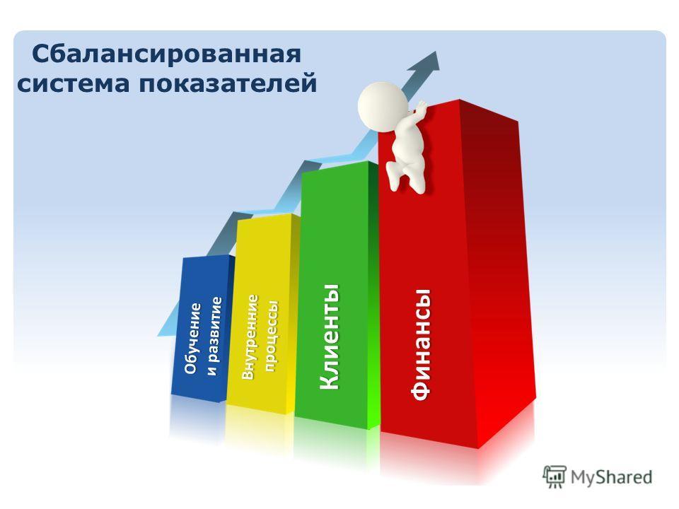 Обучение и развитие Внутренниепроцессы Клиенты Финансы Сбалансированная система показателей