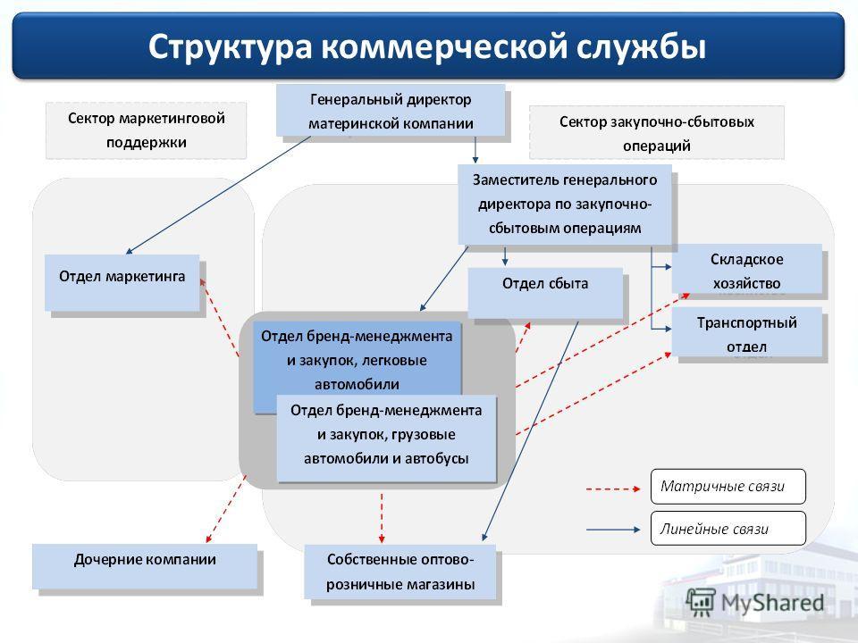 Структура коммерческой службы