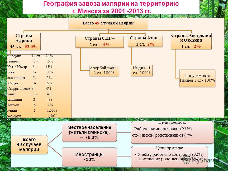 Всего 49 случаев малярии Местное население (жители г.Минска). – 70,0% Цели поездок: - Рабочие командировки (93%) -посещение родственников (7%) Иностранцы - 30% Цели приезда: - Учеба, работа по контракту (92%) посещение родственников (8%) География за