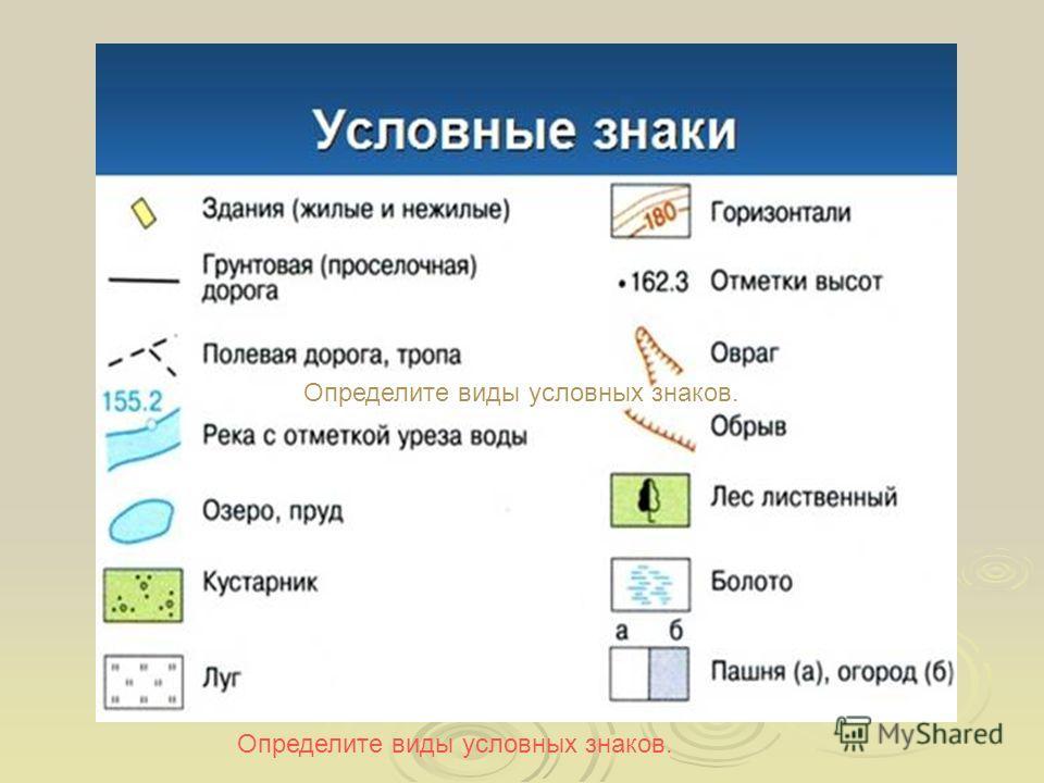 Определите виды условных знаков.