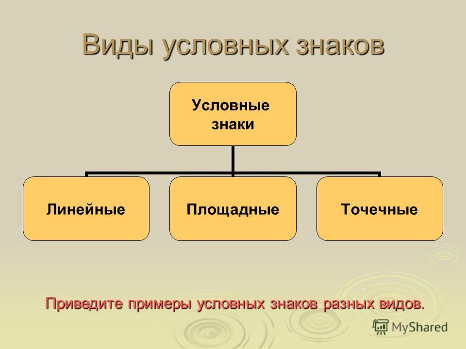 Виды условных знаков Условные знаки Линейные ПлощадныеТочечные Приведите примеры условных знаков разных видов.