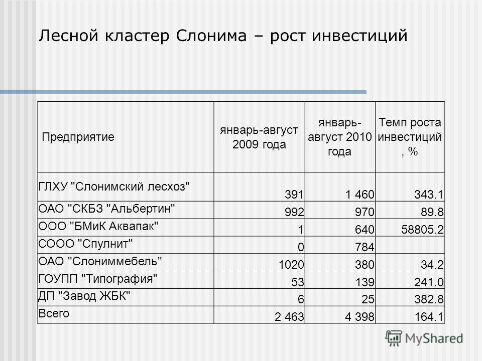 Лесной кластер Слонима – рост инвестиций Предприятие январь-август 2009 года январь- август 2010 года Темп роста инвестиций, % ГЛХУ