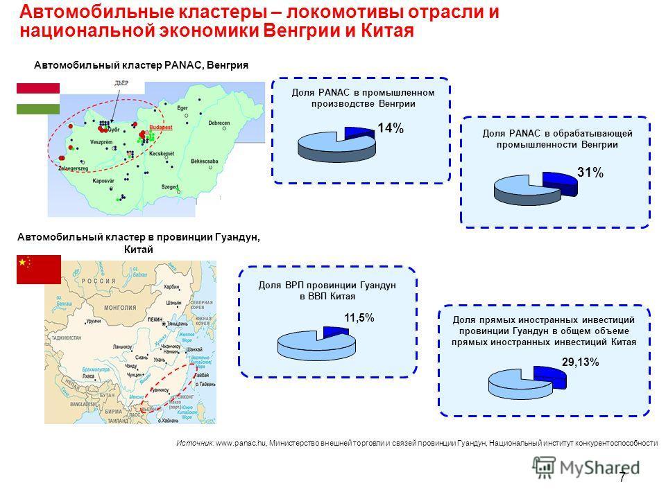 Автомобильные кластеры – локомотивы отрасли и национальной экономики Венгрии и Китая 7 Доля PANAC в промышленном производстве Венгрии 14% Доля PANAC в обрабатывающей промышленности Венгрии 31% Источник: www.panac.hu, Министерство внешней торговли и с
