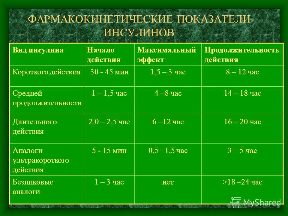 ФАРМАКОКИНЕТИЧЕСКИЕ ПОКАЗАТЕЛИ ИНСУЛИНОВ Вид инсулина Начало действия Максимальный эффект Продолжительность действия Короткого действия 30 - 45 мин 1,5 – 3 час 8 – 12 час Средней продолжительности 1 – 1,5 час 4 –8 час 14 – 18 час Длительного действия