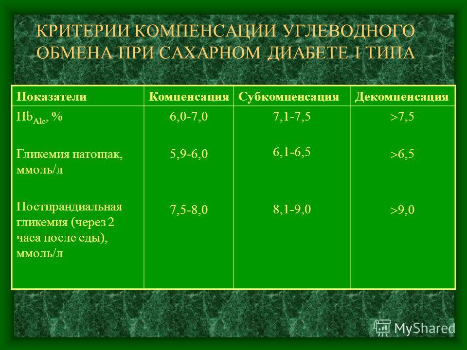 КРИТЕРИИ КОМПЕНСАЦИИ УГЛЕВОДНОГО ОБМЕНА ПРИ САХАРНОМ ДИАБЕТЕ I ТИПА Показатели КомпенсацияСубкомпенсация Декомпенсация Hb Alc, % Гликемия натощак, ммоль/л Постпрандиальная гликемия (через 2 часа после еды), ммоль/л 6,0-7,0 5,9-6,0 7,5-8,0 7,1-7,5 6,1