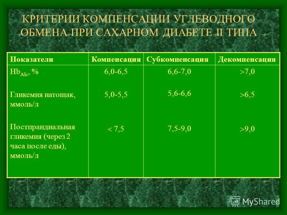 КРИТЕРИИ КОМПЕНСАЦИИ УГЛЕВОДНОГО ОБМЕНА ПРИ САХАРНОМ ДИАБЕТЕ II ТИПА Показатели КомпенсацияСубкомпенсация Декомпенсация Hb Alc, % Гликемия натощак, ммоль/л Постпрандиальная гликемия (через 2 часа после еды), ммоль/л 6,0-6,5 5,0-5,5 7,5 6,6-7,0 5,6-6,