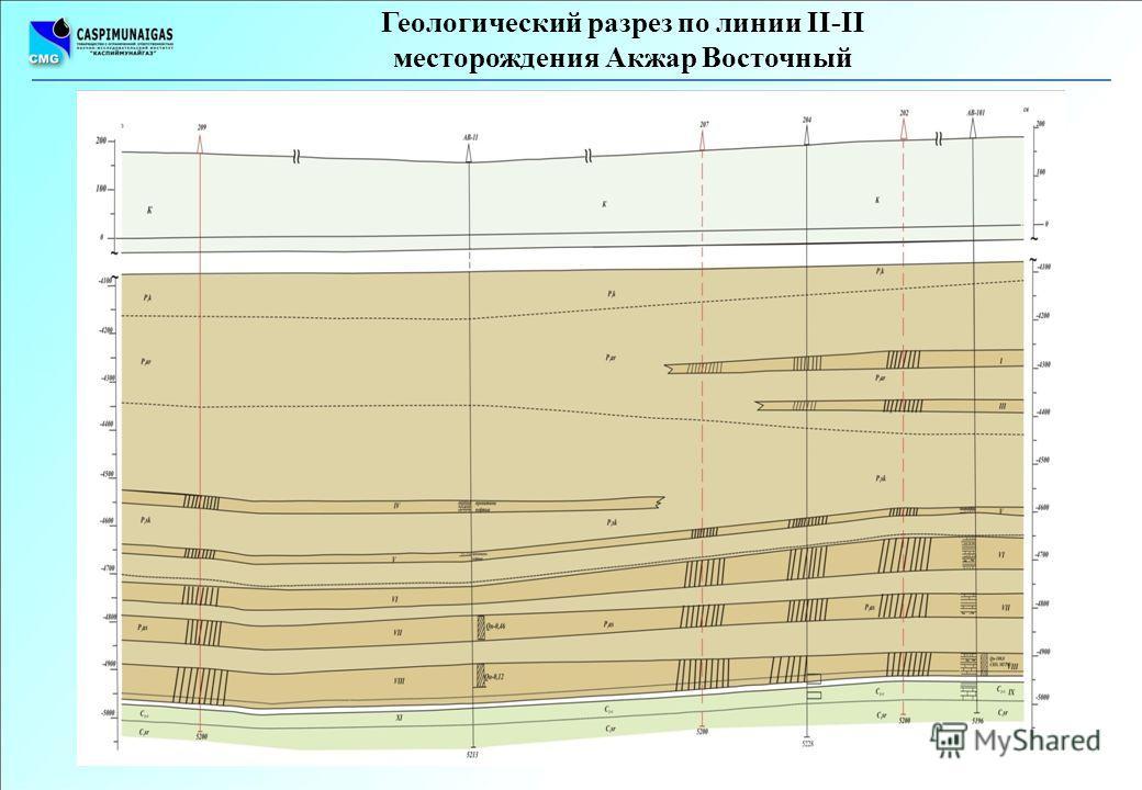 Геологический разрез по линии II-II месторождения Акжар Восточный