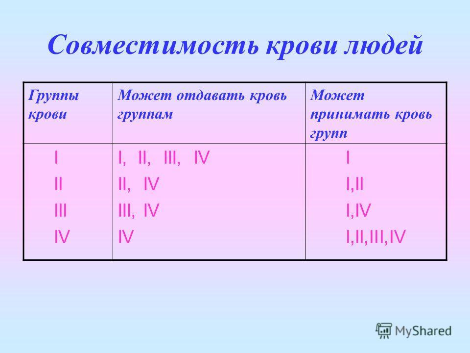 Совместимость крови людей Группы крови Может отдавать кровь группам Может принимать кровь групп I II III IV I, II, III, IV II, IV III, IV IV I I,II I,IV I,II,III,IV