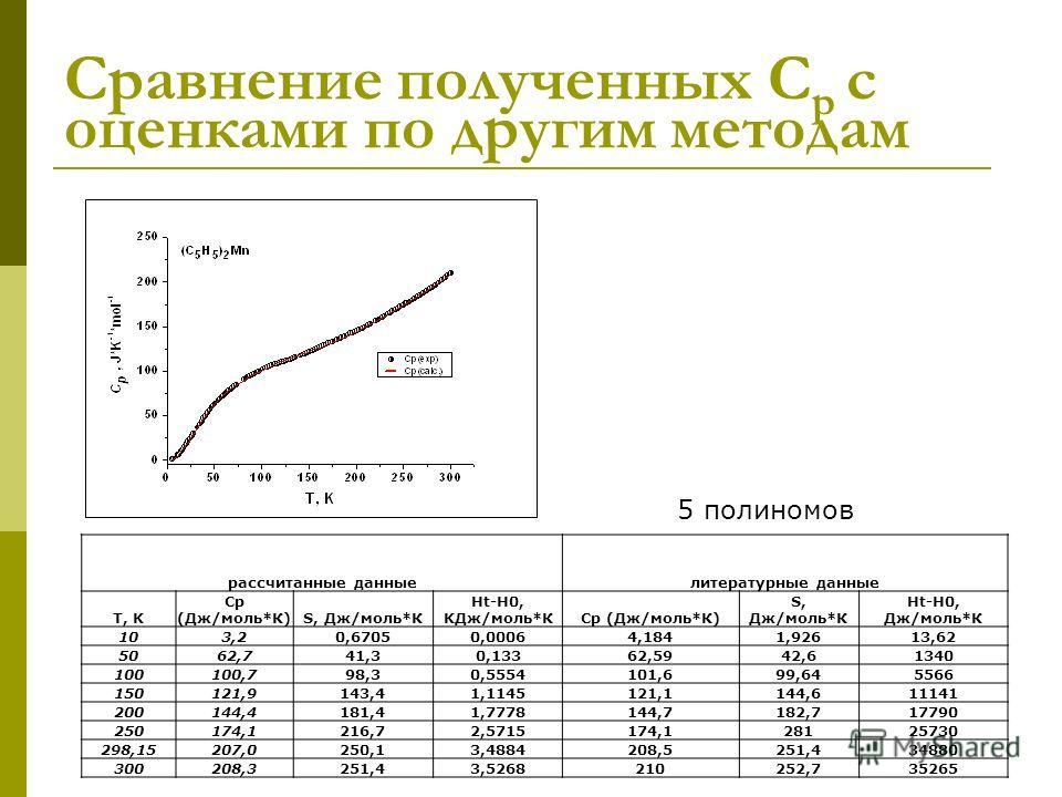 Сравнение полученных С р с оценками по другим методам рассчитанные данные литературные данные T, K Cp (Дж/моль*К)S, Дж/моль*К Ht-H0, KДж/моль*КCp (Дж/моль*К) S, Дж/моль*К Ht-H0, Дж/моль*К 103,20,67050,00064,1841,92613,62 5062,741,30,13362,5942,61340