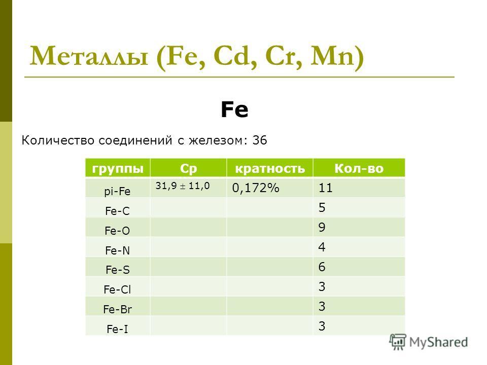 Металлы (Fe, Cd, Cr, Mn) Fe Количество соединений с железом: 36 группыCpкратность Кол-во pi-Fe 31,9 11,0 0,172%11 Fe-C 5 Fe-O 9 Fe-N 4 Fe-S 6 Fe-Cl 3 Fe-Br 3 Fe-I 3