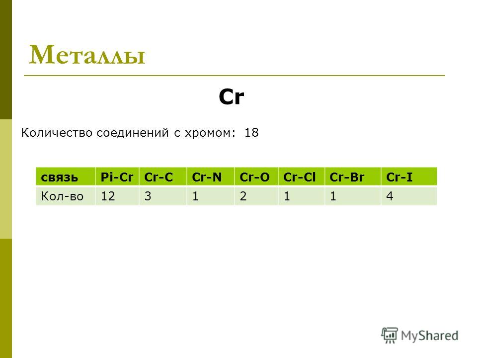 Металлы Cr Количество соединений с хромом: 18 связьPi-CrCr-CCr-NCr-OCr-ClCr-BrCr-I Кол-во 1212312114