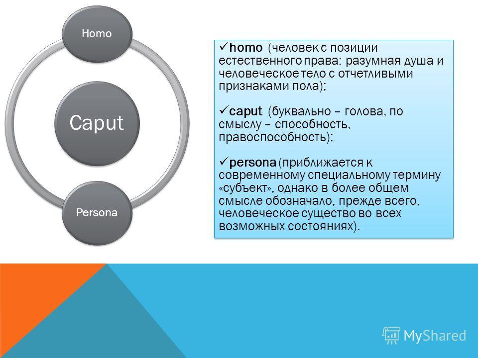 Caput Homo Persona homo (человек c позиции естественного права: разумная душа и человеческое тело с отчетливыми признаками пола); caput (буквально – голова, по смыслу – способность, правоспособность); persona (приближается к современному специальному