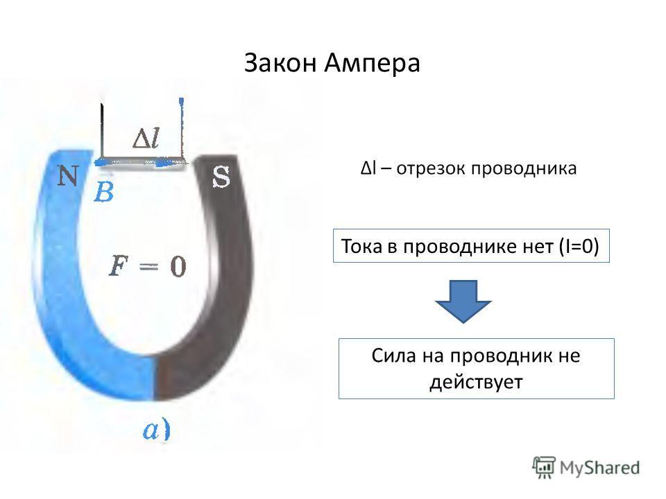 Закон Ампера Тока в проводнике нет (I=0) Сила на проводник не действует