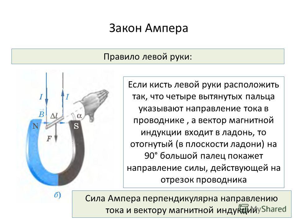Закон Ампера Правило левой руки: Если кисть левой руки расположить так, что четыре вытянутых пальца указывают направление тока в проводнике, а вектор магнитной индукции входит в ладонь, то отогнутый (в плоскости ладони) на 90° большой палец покажет н