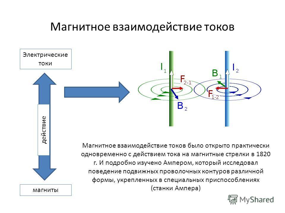 Магнитное взаимодействие токов Электрические токи магниты действие Магнитное взаимодействие токов было открыто практически одновременно с действием тока на магнитные стрелки в 1820 г. И подробно изучено Ампером, который исследовал поведение подвижных