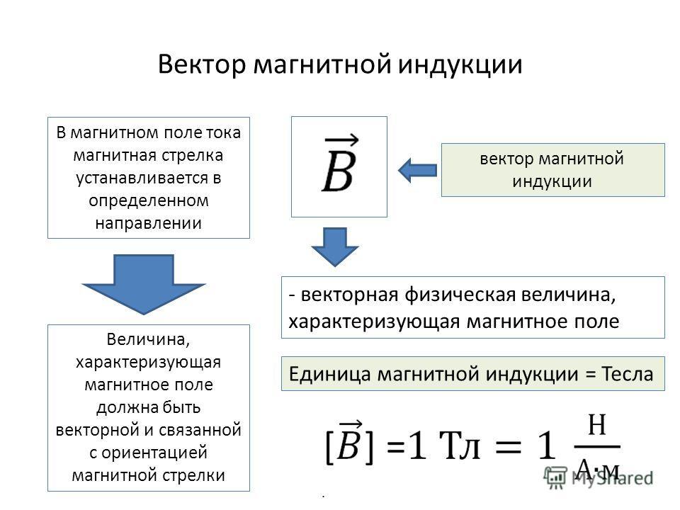 Вектор магнитной индукции В магнитном поле тока магнитная стрелка устанавливается в определенном направлении Величина, характеризующая магнитное поле должна быть векторной и связанной с ориентацией магнитной стрелки вектор магнитной индукции - вектор