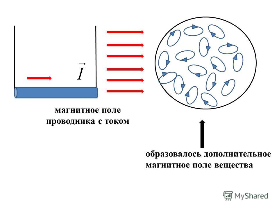 магнитное поле проводника с током образовалось дополнительное магнитное поле вещества