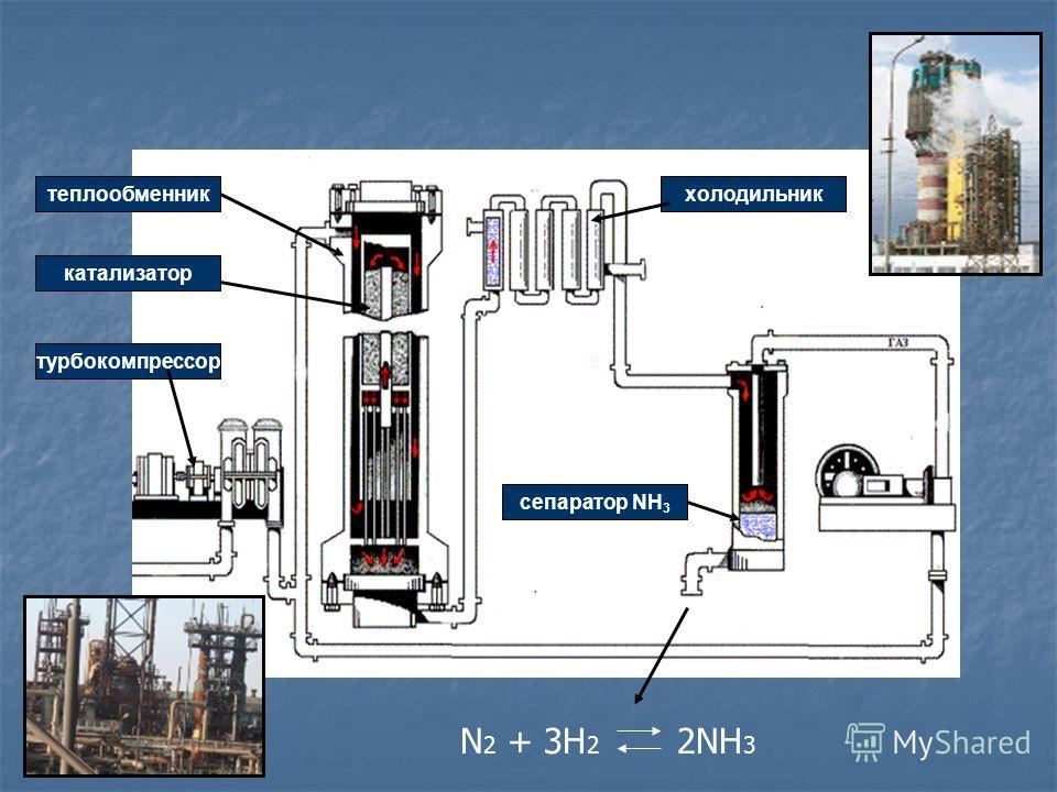 теплообменник катализатор турбокомпрессор сепаратор NH 3 холодильник N 2 + 3H 2 2NH 3
