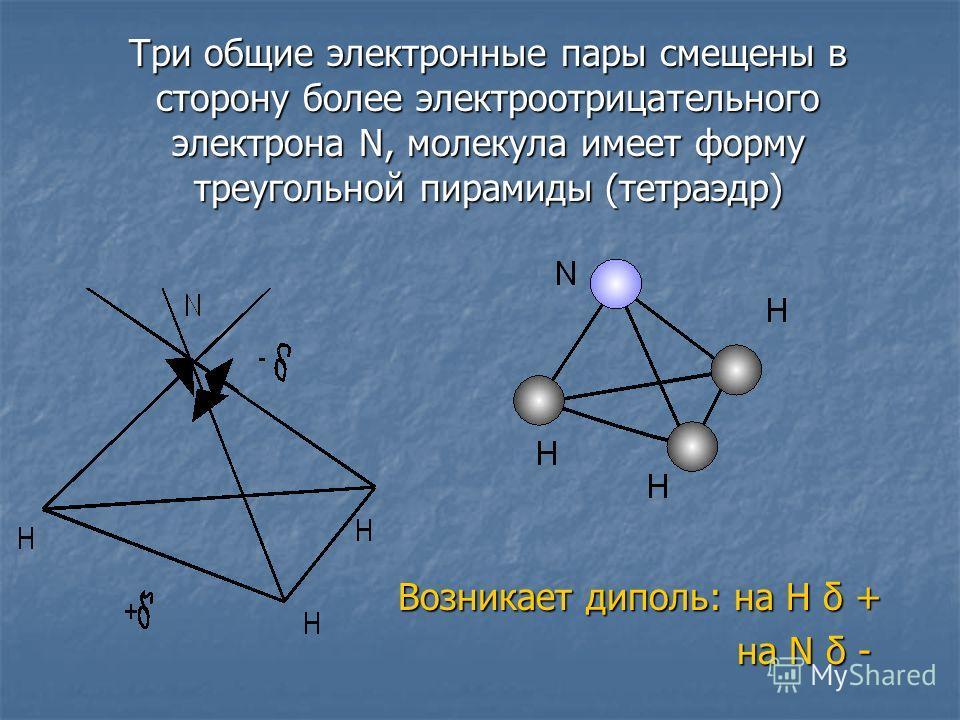 Три общие электронные пары смещены в сторону более электроотрицательного электрона N, молекула имеет форму треугольной пирамиды (тетраэдр) Возникает диполь: на Н δ + на N δ - на N δ -