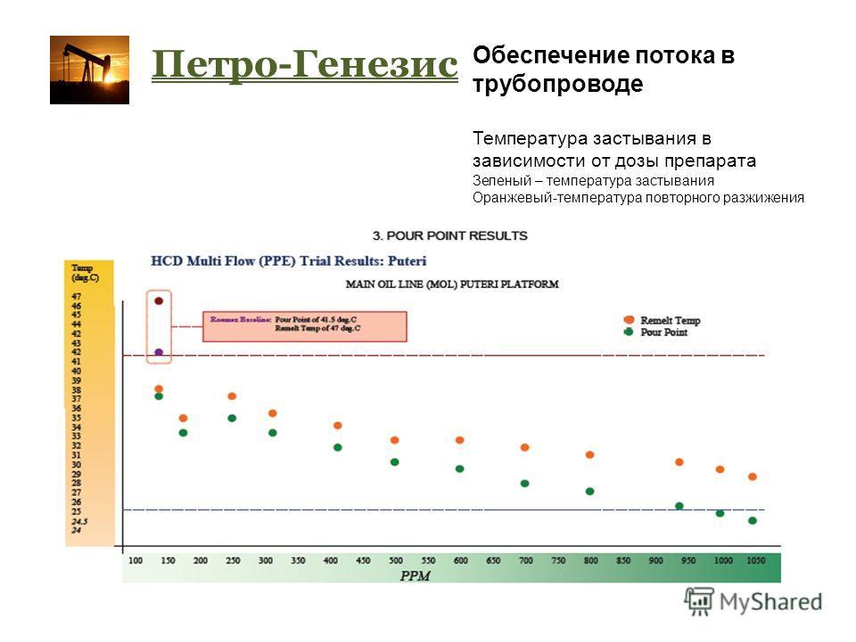 Петро-Генезис Обеспечение потока в трубопроводе Температура застывания в зависимости от дозы препарата Зеленый – температура застывания Оранжевый-температура повторного разжижения