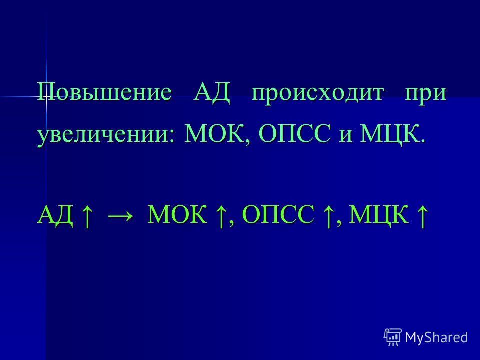 Повышение АД происходит при увеличении: МОК, ОПСС и МЦК. АД МОК, ОПСС, МЦК АД МОК, ОПСС, МЦК