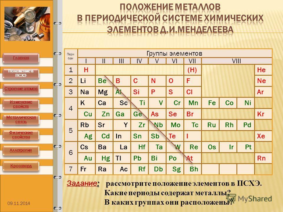 Группы элементов IIIIIIIVVVI VIIVIII Пери оды 5 1 4 2 3 7 6 At I Rn XeTe Ra Ba Fr CsPt Tl La In Ac SnCdAg IrOsReWTaHf Sb BiPbHgAu BhSgDbRf Po H SiPSCl BCNOF He(H) SeBrKr Ar NeLi As Na K Rb Mg CaSc SrYZr GeGaZnCu TiVCrMnFeCoNi PdRhRuTcMoNb Be Al : Зад