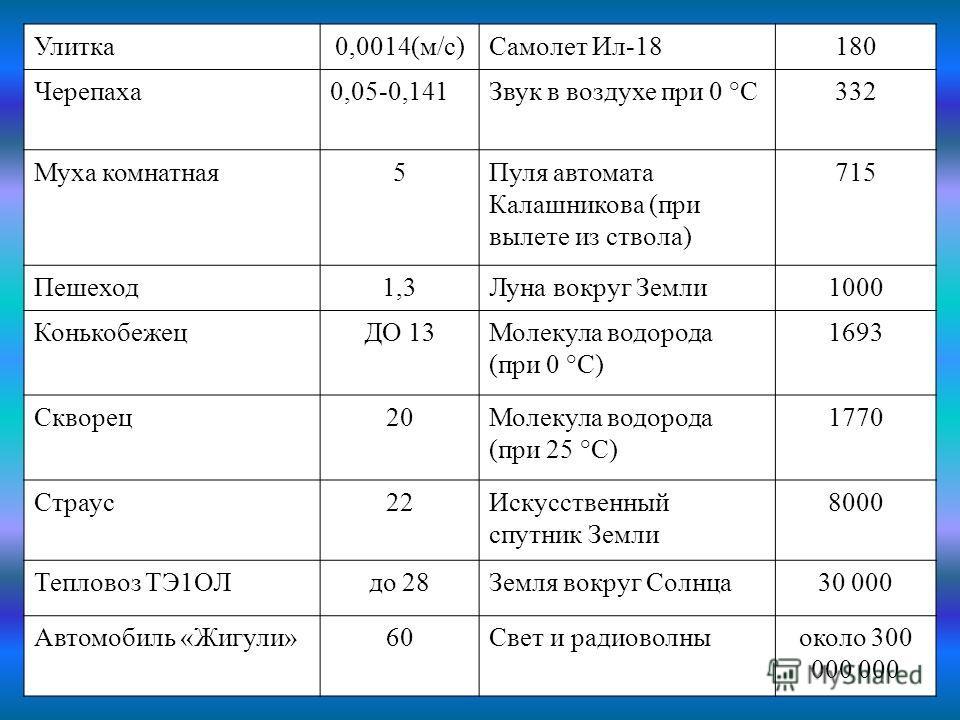 Улитка 0,0014(м/с)Самолет Ил-18180 Черепаха 0,05-0,141Звук в воздухе при 0 °С332 Муха комнатная 5Пуля автомата Калашникова (при вылете из ствола) 715 Пешеход 1,3Луна вокруг Земли 1000 КонькобежецДО 13Молекула водорода (при 0 °С) 1693 Скворец 20Молеку