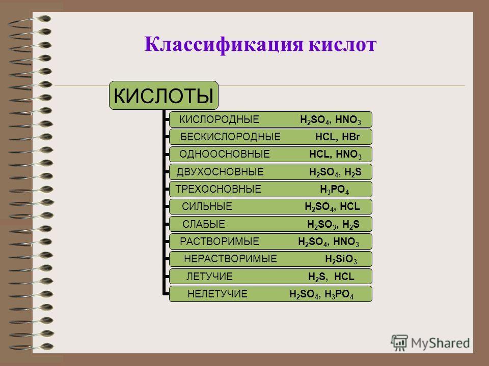Классификация кислот КИСЛОТЫ КИСЛОРОДНЫЕ H2SO4, HNO 3 БЕСКИСЛОРОДНЫ Е HCL, HBr ОДНООСНОВНЫЕ HCL, HNO3 ДВУХОСНОВНЫЕ H2SO4, H 2 S ТРЕХОСНОВНЫЕ H3PO4 СИЛЬНЫЕ H2SO4, HCL СЛАБЫЕ H2SO3, H 2 S РАСТВОРИМЫЕ H2SO4, HNO 3 НЕРАСТВОРИМЫЕ H2SiO3 ЛЕТУЧИЕ H2S, HCL Н