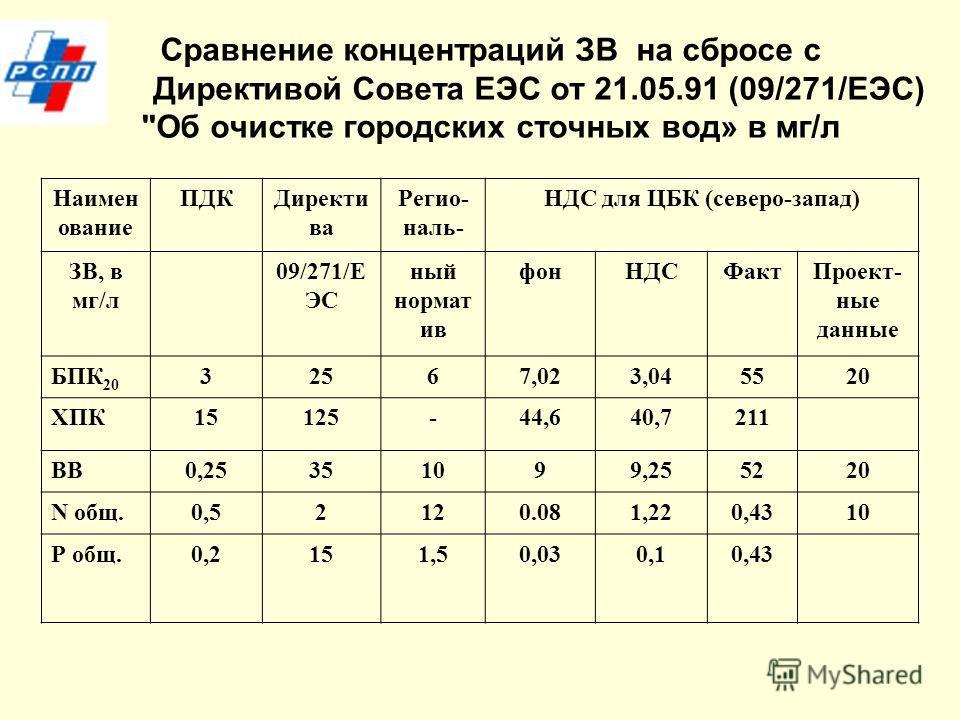 Сравнение концентраций ЗВ на сбросе с Директивой Совета ЕЭС от 21.05.91 (09/271/ЕЭС)