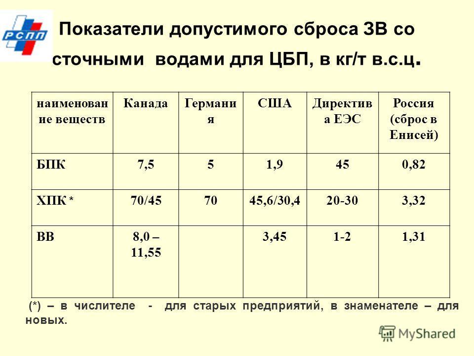 Показатели допустимого сброса ЗВ со сточными водами для ЦБП, в кг/т в.с.ц. наименован ие веществ Канада Германи я СШАДиректив а ЕЭС Россия (сброс в Енисей) БПК7,551,9450,82 ХПК * 70/457045,6/30,420-303,32 ВВ8,0 – 11,55 3,451-21,31 (*) – в числителе -