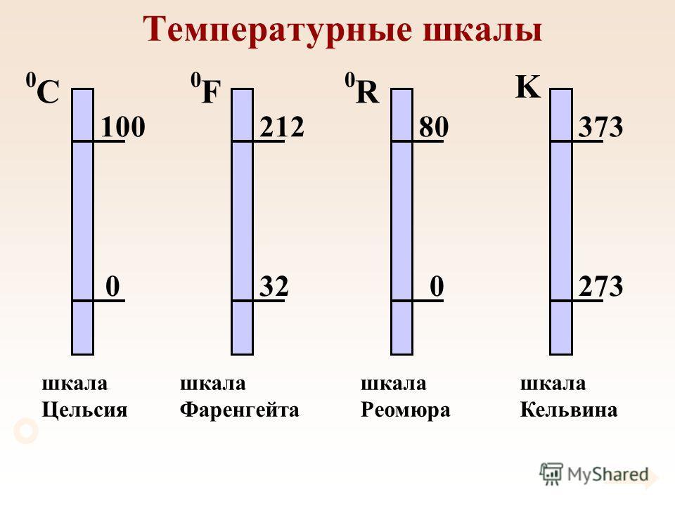 Температурные шкалы 273 373 K 32 212 F 0 0 100 С 0 0 80 R 0 шкала Цельсия шкала Фаренгейта шкала Реомюра шкала Кельвина