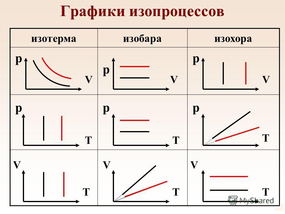 Графики изопроцессов изотермаизобараизохора ppp p p p VVV VVV TTT T TT