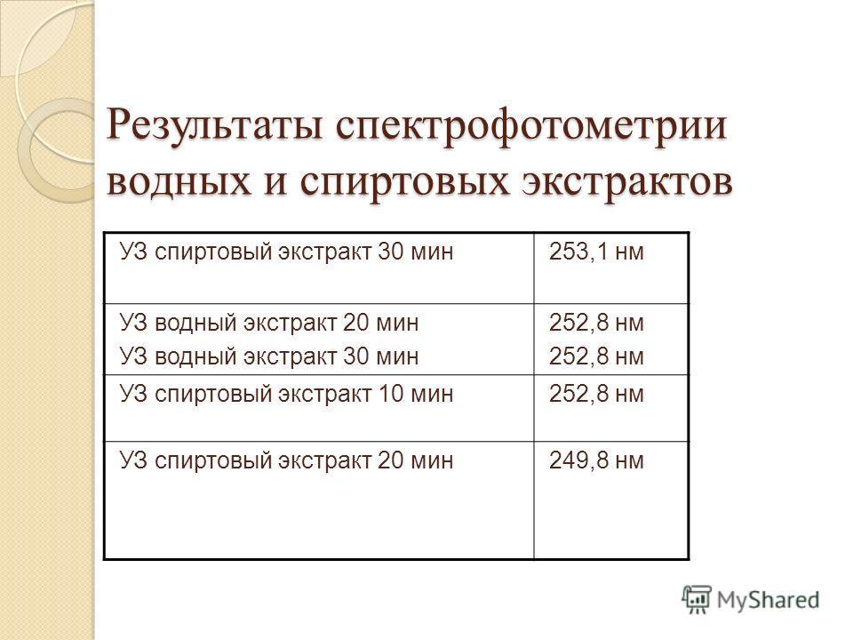 Результаты спектрофотометрии водных и спиртовых экстрактов УЗ спиртовый экстракт 30 мин 253,1 нм УЗ водный экстракт 20 мин УЗ водный экстракт 30 мин 252,8 нм УЗ спиртовый экстракт 10 мин 252,8 нм УЗ спиртовый экстракт 20 мин 249,8 нм