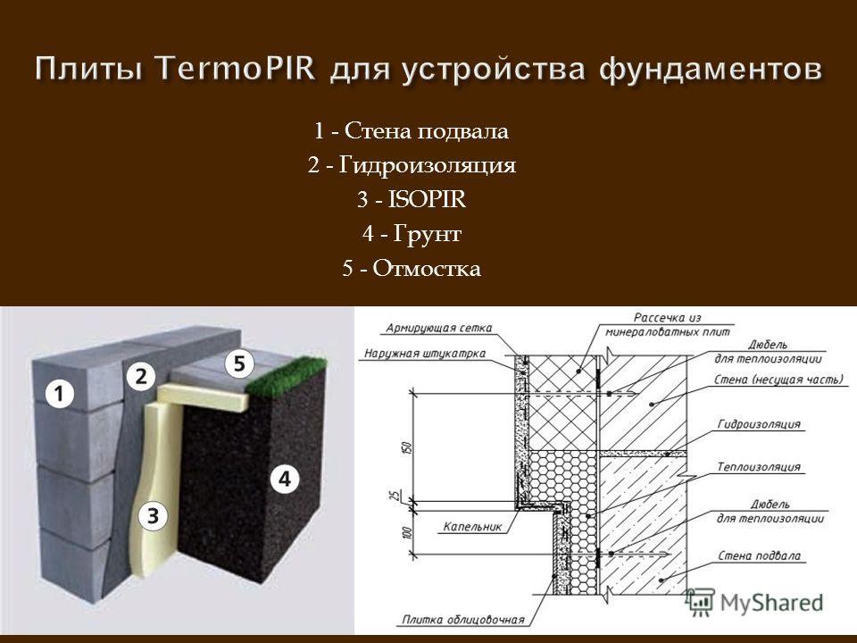 1 - Стена подвала 2 - Гидроизоляция 3 - ISOPIR 4 - Грунт 5 - Отмостка
