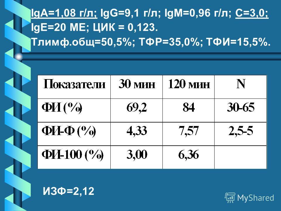 IgA=1,08 г/л; IgG=9,1 г/л; IgM=0,96 г/л; С=3,0; IgE=20 ME; ЦИК = 0,123. Tлимф.общ=50,5%; ТФР=35,0%; ТФИ=15,5%. ИЗФ=2,12