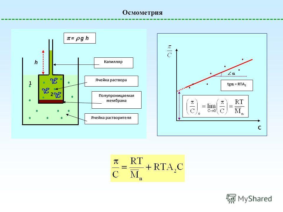 Осмометрия Ячейка растворителя h Ячейка раствора Полупроницаемая мембрана 1 2 Капилляр = g h C tg = RTA 2