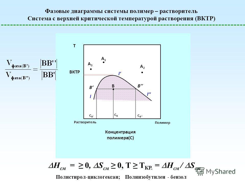 Фазовые диаграммы системы полимер – растворитель Система с верхней критической температурой растворения (ВКТР) ВКТР T Концентрация полимера(С) A1A1 A2A2 A3A3 BB B Растворитель СBСB СBСB l l l СBСB Полимер H см = 0, S см 0, T T КР. = H см / S см Полис