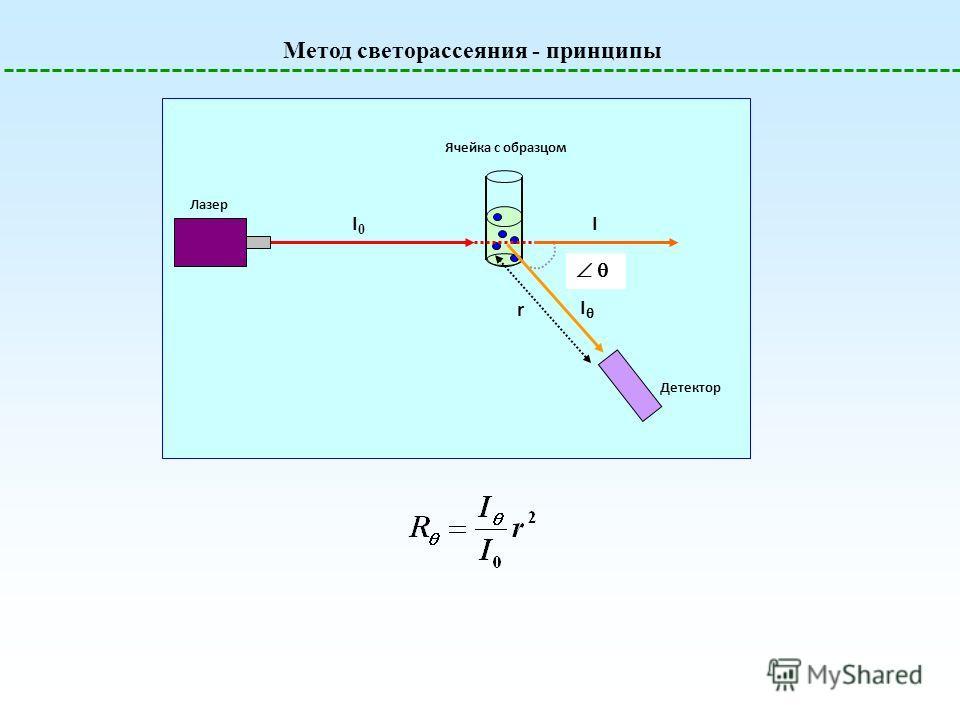 Метод светорассеяния - принципы Детектор Ячейка с образцом Лазер I0I0 I I r