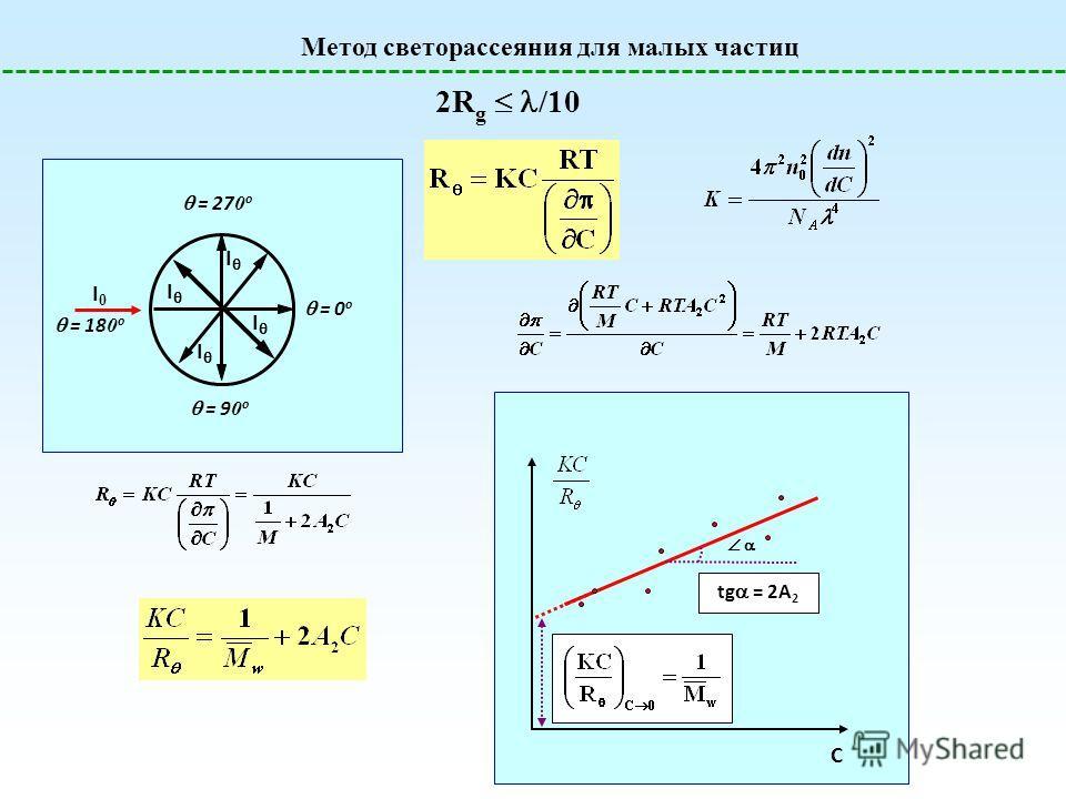 Метод светорассеяния для малых частиц 2R g /10 I0I0 I I I I = 0 o = 9 0 o = 18 0 o = 27 0 o C tg = 2A 2